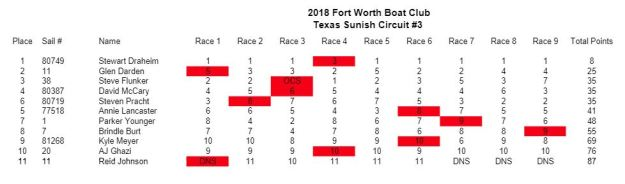 FortWorth Scores